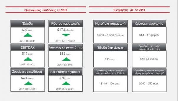 Αύξηση 35% στα αποθέματα και 45% στην παραγωγή  υδρογονανθράκων το 2018 για την Energean