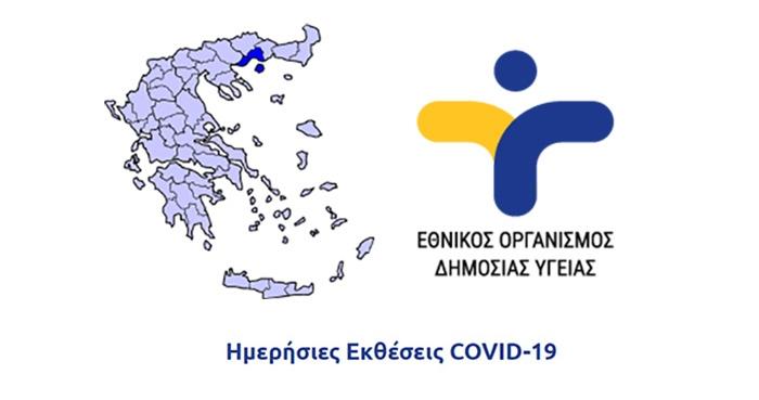 3 νέα κρούσματα κορωνοϊού στην ΠΕ Καβάλας ανακοίνωσε ο ΕΟΔΥ